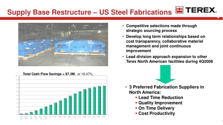 Supply Base Restructure – US Steel Fabrications