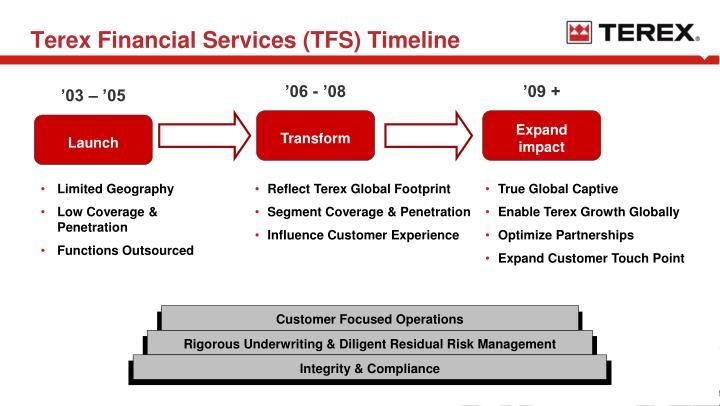 Terex Financial Services (TFS) Timeline