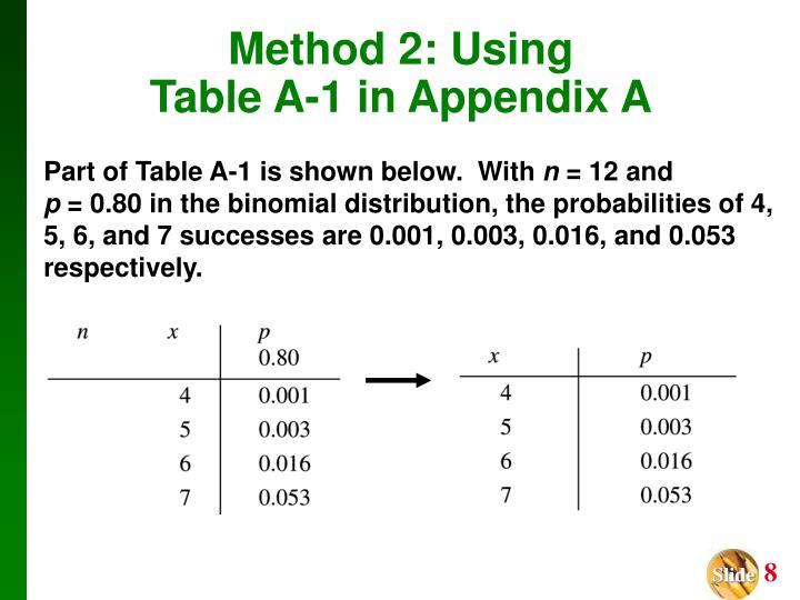 Method 2: Using