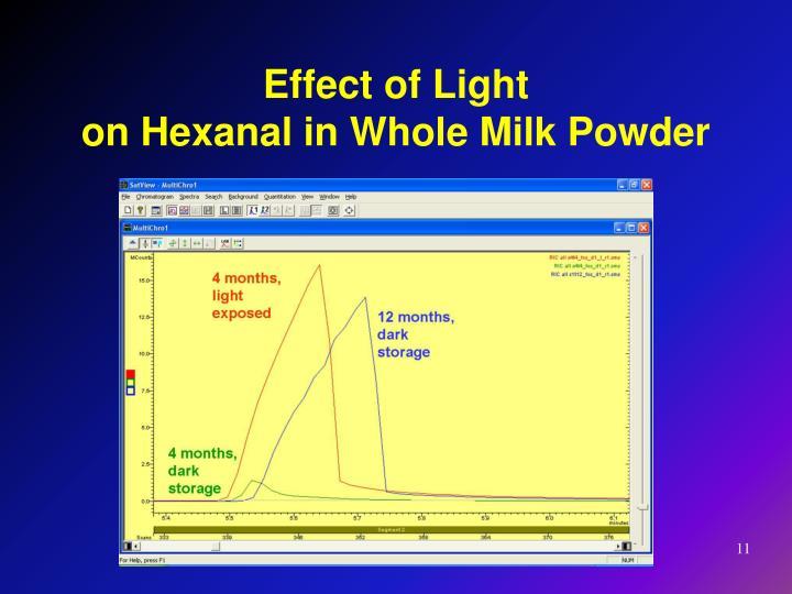 Effect of Light