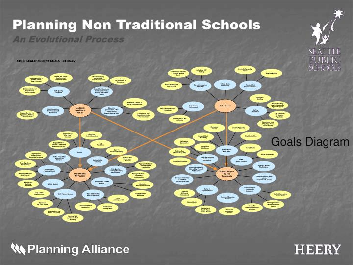 Goals Diagram