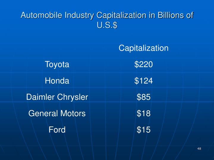 Automobile Industry Capitalization in Billions of U.S.$