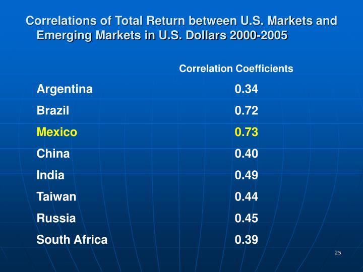 Correlations of Total Return between U.S. Marketsand    Emerging Markets in U.S. Dollars 2000-2005