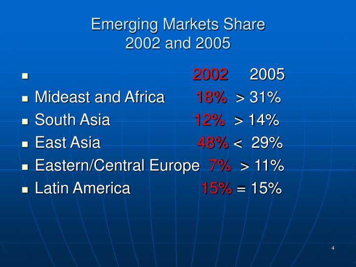 Emerging Markets Share