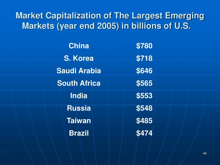 Market Capitalization of The Largest Emerging