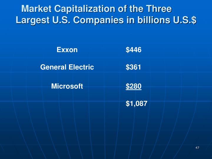 Market Capitalization of the Three
