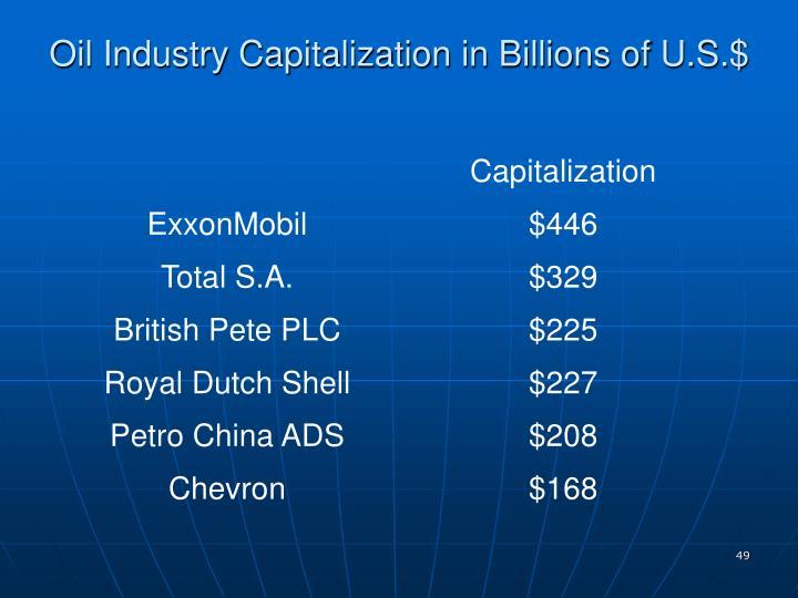 Oil Industry Capitalization in Billions of U.S.$