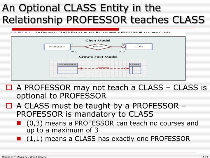 An Optional CLASS Entity in the Relationship PROFESSOR teaches CLASS