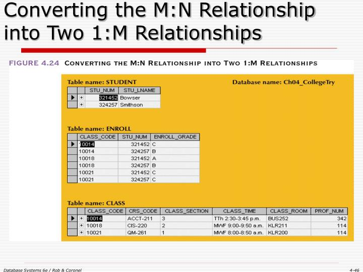 Converting the M:N Relationship