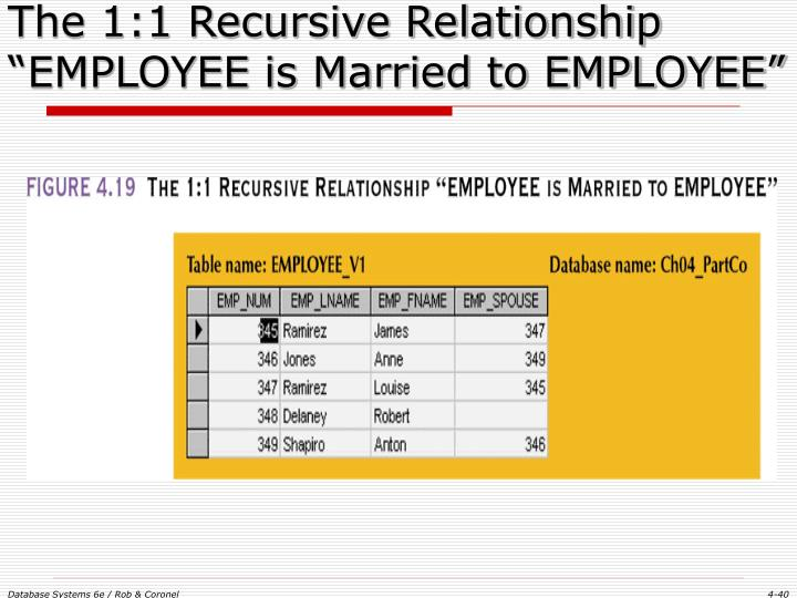 "The 1:1 Recursive Relationship ""EMPLOYEE is Married to EMPLOYEE"""