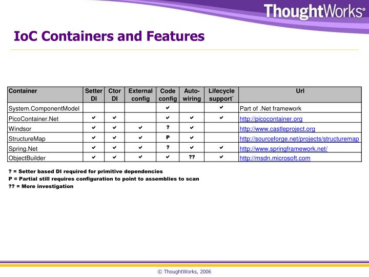 IoC Containers and Features