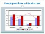 unemployment rates by education level