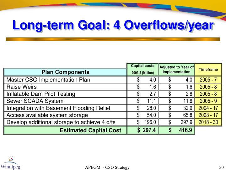 Long-term Goal: 4 Overflows/year