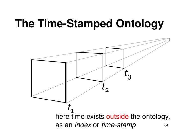 The Time-Stamped Ontology