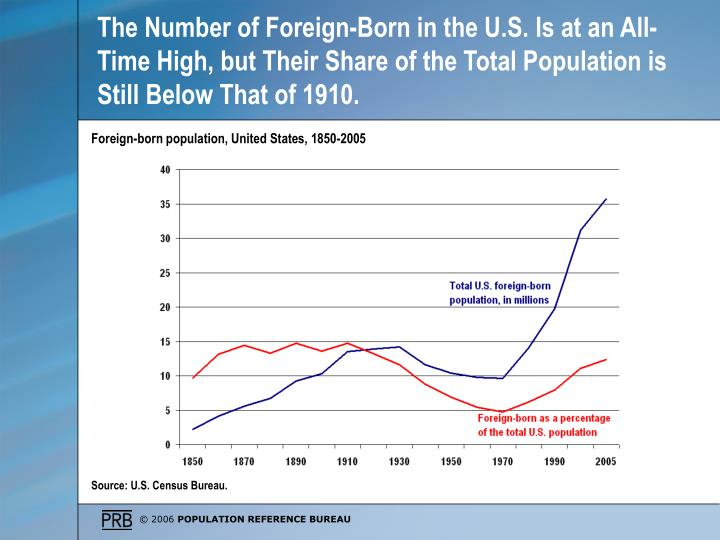 The Number of Foreign-Born in the U.S. Is at an All-Time High, but Their Share of the Total Population is Still Below That of 1910.