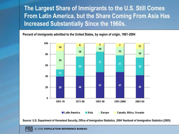 The Largest Share of Immigrants to the U.S. Still Comes From Latin America, but the Share Coming From Asia Has Increased Substantially Since the 1960s.