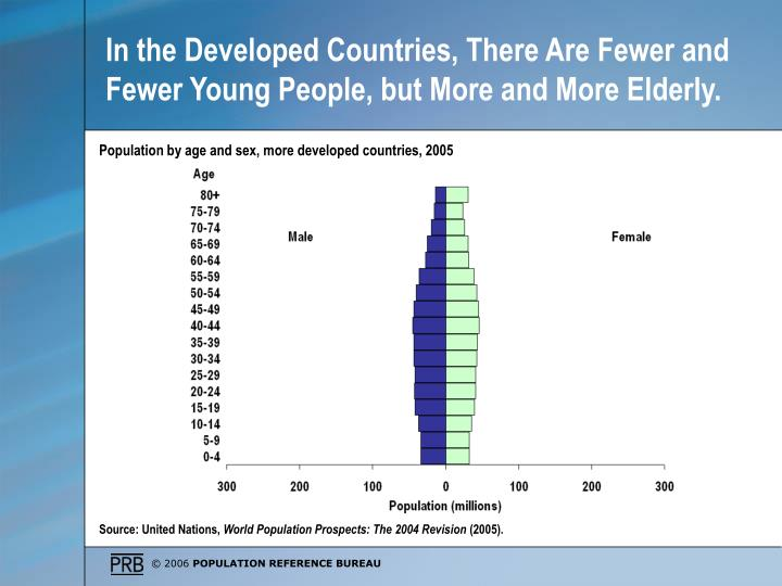 In the Developed Countries, There Are Fewer and Fewer Young People, but More and More Elderly.
