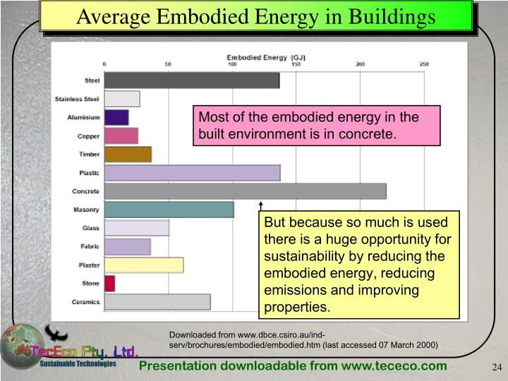 Average Embodied Energy in Buildings