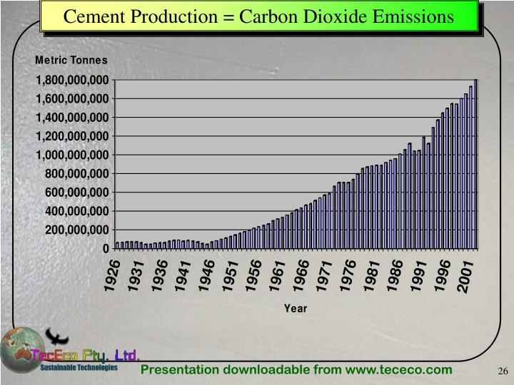 Cement Production = Carbon Dioxide Emissions
