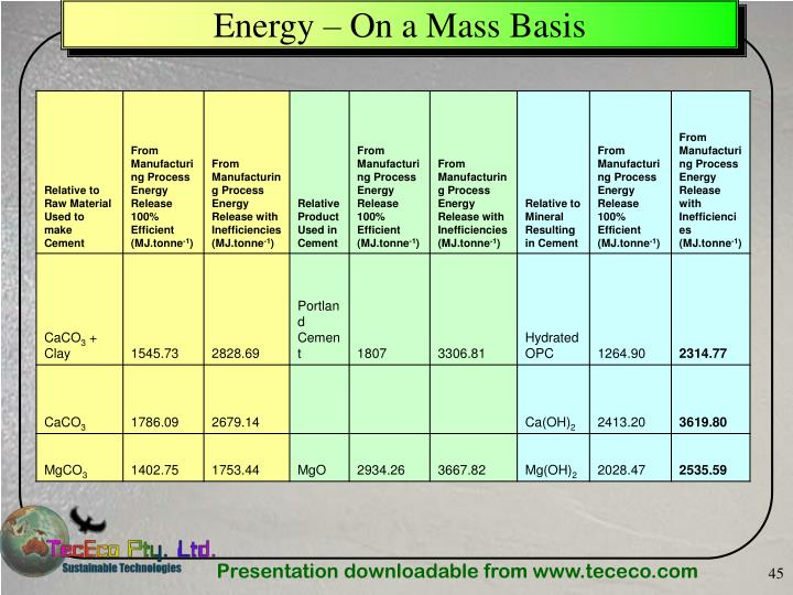 Energy – On a Mass Basis