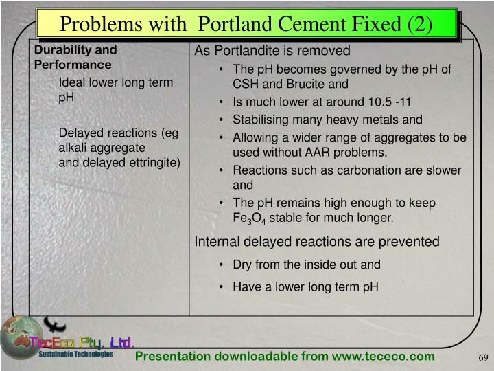 Problems with  Portland Cement Fixed (2)