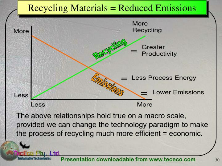 Recycling Materials = Reduced Emissions