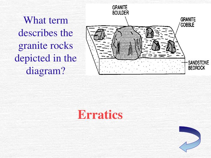 What term describes the granite rocks depicted in the diagram?