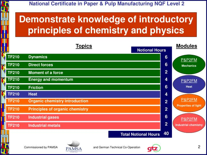 Demonstrate knowledge of introductory principles of chemistry and physics1