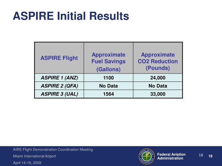 ASPIRE Initial Results