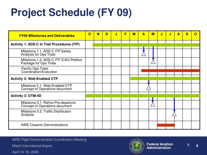 Project Schedule (FY 09)