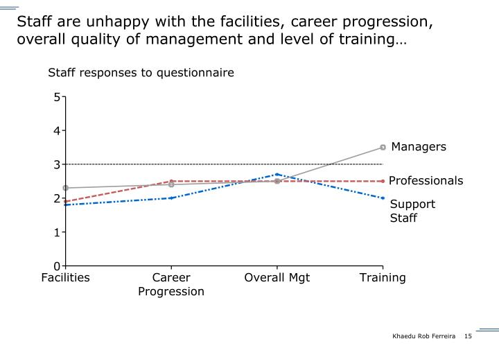 Staff are unhappy with the facilities, career progression, overall quality of management and level of training…