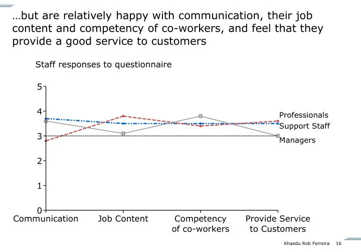 …but are relatively happy with communication, their job content and competency of co-workers, and feel that they provide a good service to customers