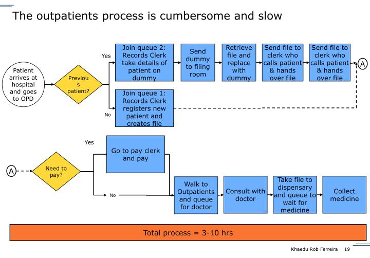 The outpatients process is cumbersome and slow