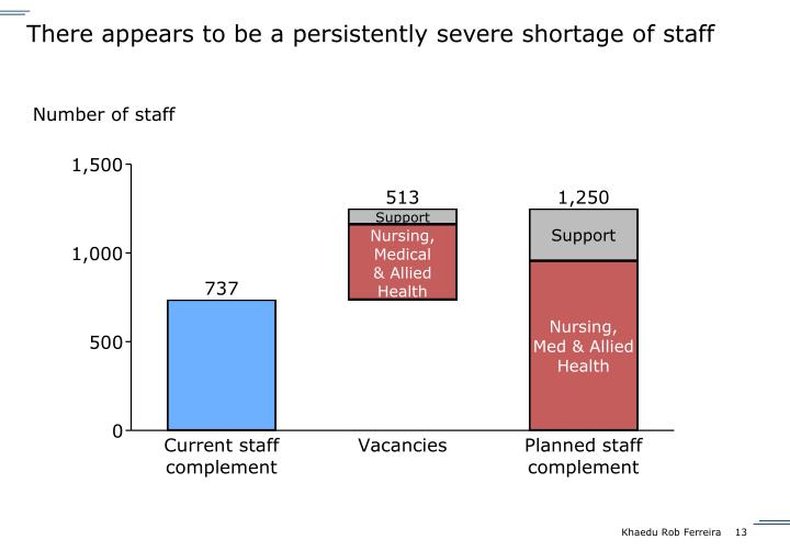 There appears to be a persistently severe shortage of staff