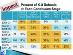 percent of k 8 schools at each continuum stage