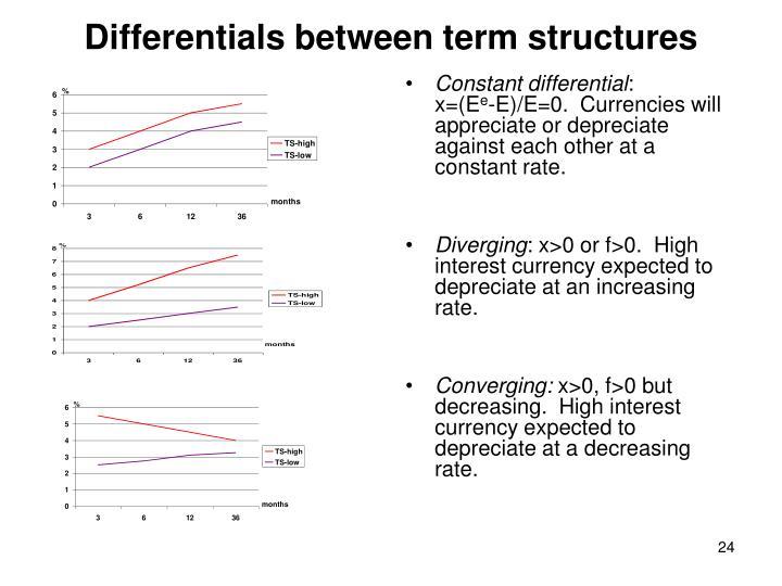 Differentials between term structures