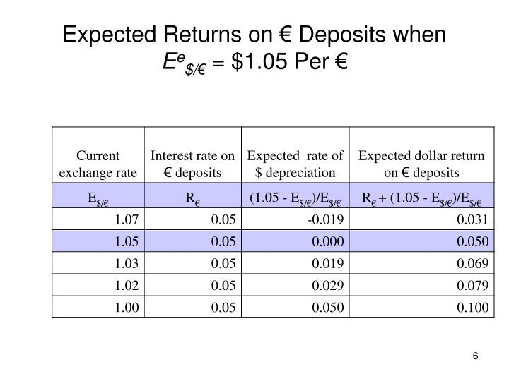 Expected Returns on