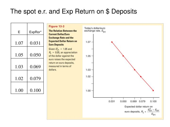 The spot e.r. and Exp Return on $ Deposits