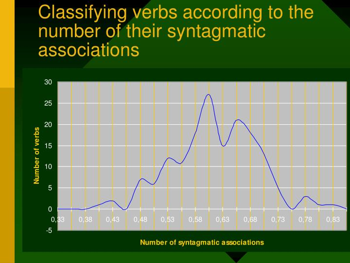 Classifying verbs according to the number of their syntagmatic associations