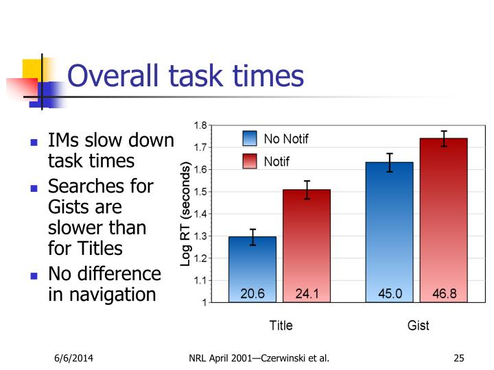 Overall task times