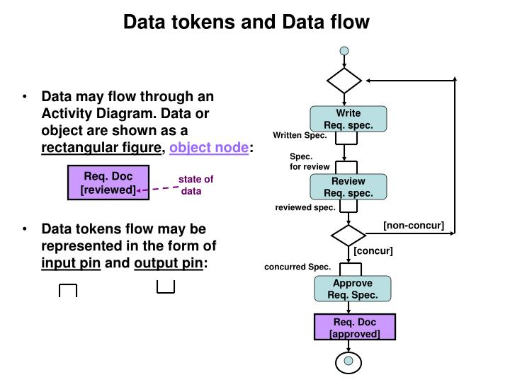 Data may flow through an Activity Diagram. Data or object are shown as a