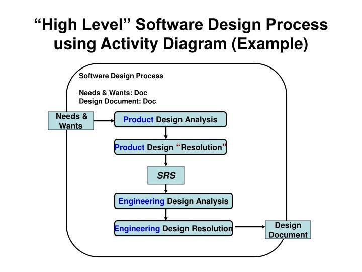 """High Level"" Software Design Process"
