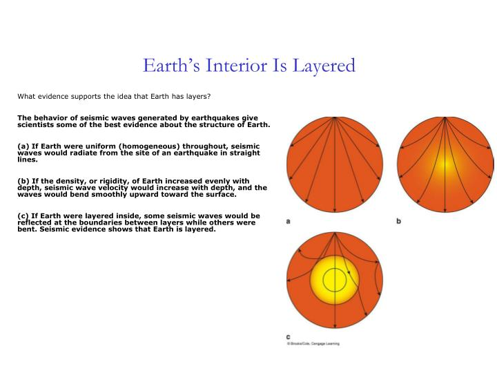 Earth's Interior Is Layered