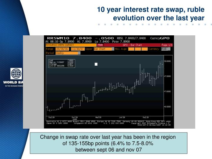 10 year interest rate swap, ruble