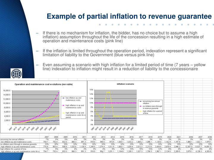 Example of partial inflation to revenue guarantee
