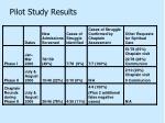 pilot study results