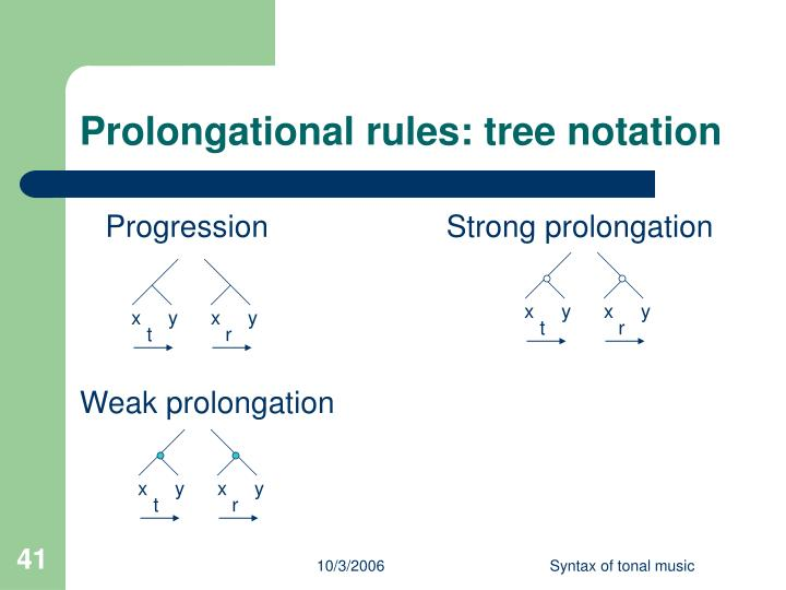 Prolongational rules: tree notation