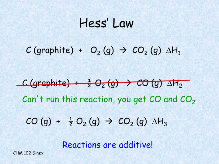 Hess' Law