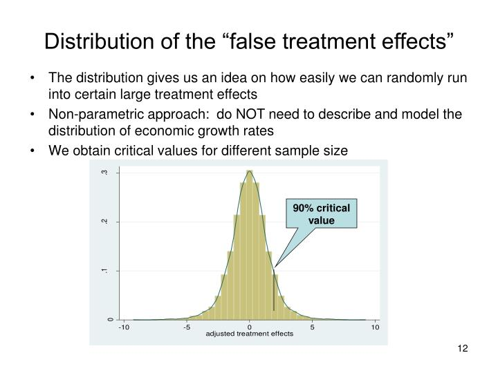 """Distribution of the """"false treatment effects"""""""