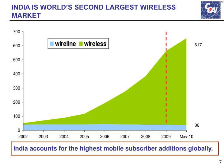 INDIA IS WORLD'S SECOND LARGEST WIRELESS MARKET